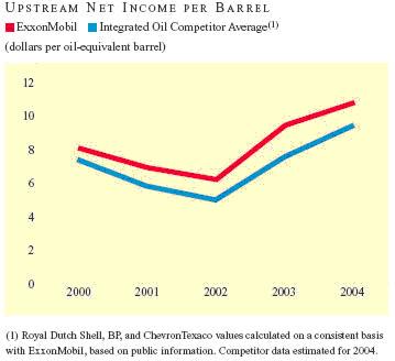 Benefice des compagnies pétrolières