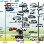 marques et models de voitures electriques