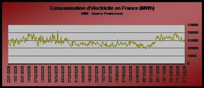la production d'electricité pour le véhicule électrique | voiture ... - Consommation D Electricite Dans Une Maison