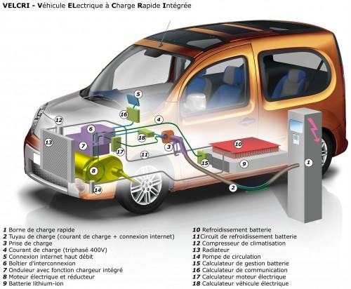 Projet VELCRI de Renault - Charge Ultra Rapide intégrée