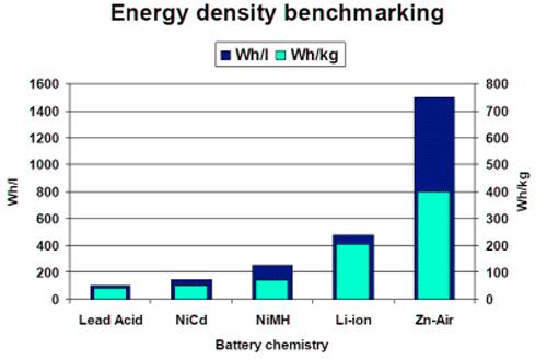 Batteries au Graphène de silicium : 3x plus d'autonomie