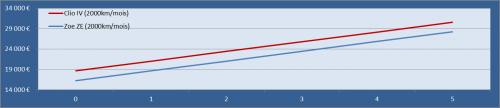 Le cout d'usage de la CLio et de la ZOE - 2000km/an