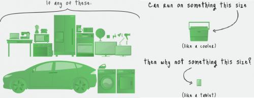 Little box challenge : concours Google pour optimiser l'onduleur de la voiture électrique